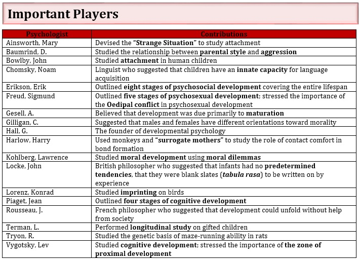 Developmental_Important Players