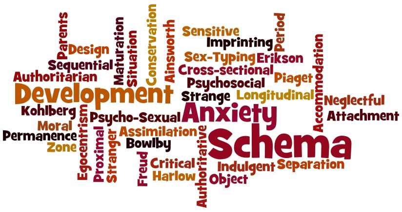 Developmental Word Cloud